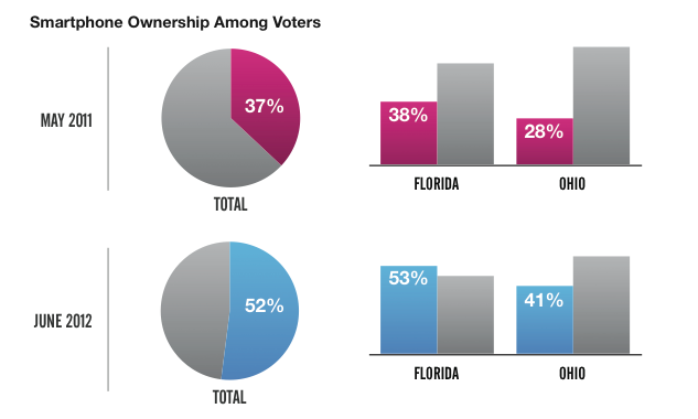Smartphone Ownership Among Voters